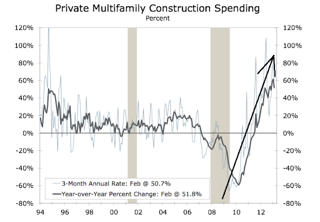 The New, Bigger Housing Bubble In 4 Charts - Multifamily Construction Chart