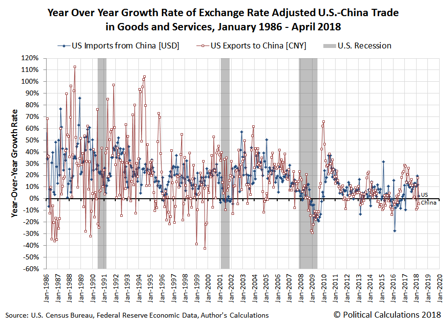 Year Over Year Growth Rate of Exchange Rate Adjusted U.S.-China Trade in Goods and Services, January 1986 - April 2018