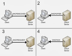 Pengertian dari DHCP message DHCPDISCOVER, DHCPOFFER, DHCPREQUEST, DHCPACK, DHCPNACK, DHCPDECLINE, DHCPRELEASE, DHCPINFORM?