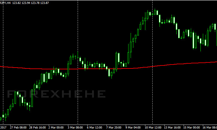 Forex weekend close time