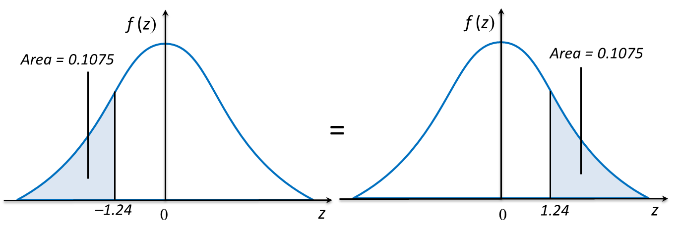 Areas Of Standard Normal Distribution Table