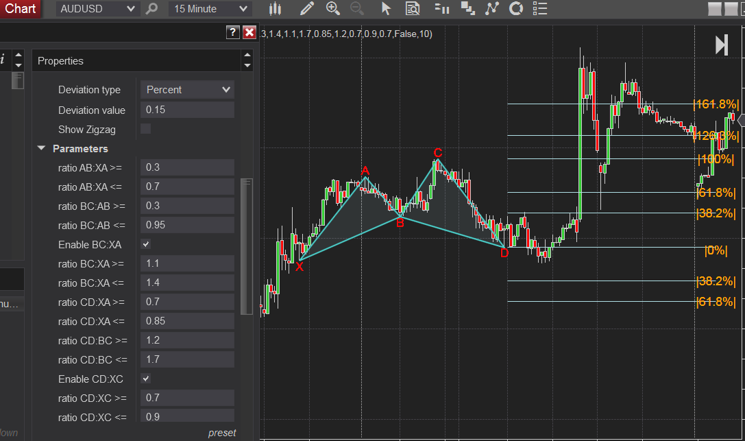 Bullish XABCD 5-point M shape chart pattern indicator for Ninjatrader 8