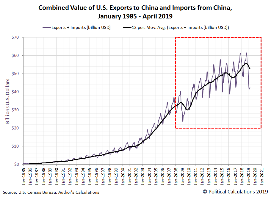 Combined Value of U.S. Exports to China and Imports from China, January 1985 - April 2019