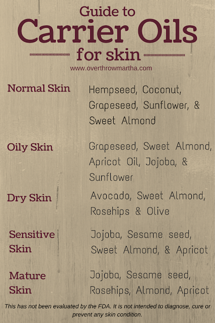 Carrier oils for skin type