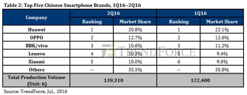 Top 5 Chinese smartphone brands