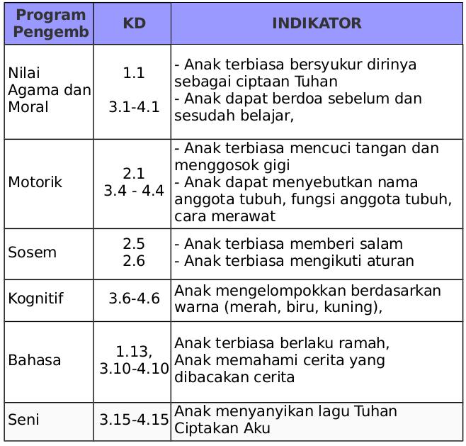 Contoh Rkh Rpph Paud Tema Diri Sendiri Tubuhku K13 Paud Jateng
