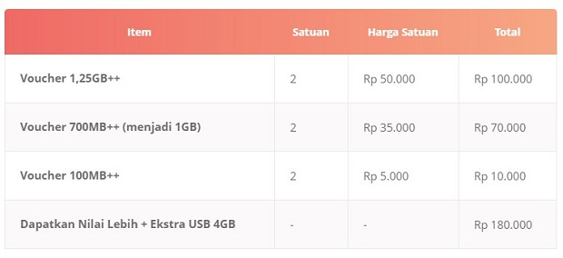 Paket Internet Tri Tablet 4,25GB Terbaru 2019