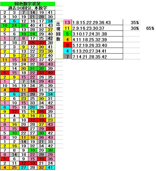 一覧 当選 番号 過去 ロト エクセル 6