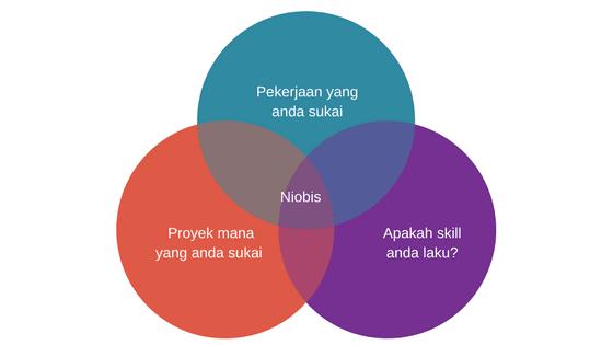 3 cara menjadi freelancer 1 niche
