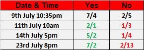 Wrestling Observer Star Ratings Betting For WWE Battleground 2017 | Jinder Mahal .vs. Randy Orton Negative Stars Betting Odds