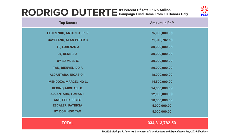 Top donors of Duterte's Presidential Campaign