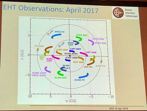 Imaging the M87 Black Hole with motions of all eight radio telescopes (Source: Shep Doeleman, EHT Collaboration, April APS Meeting in Denver)