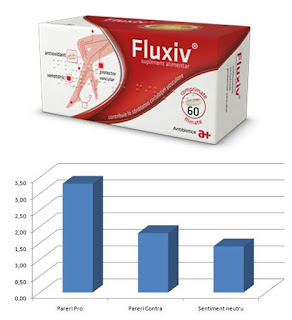 Fluxiv comprimate pareri forum medical