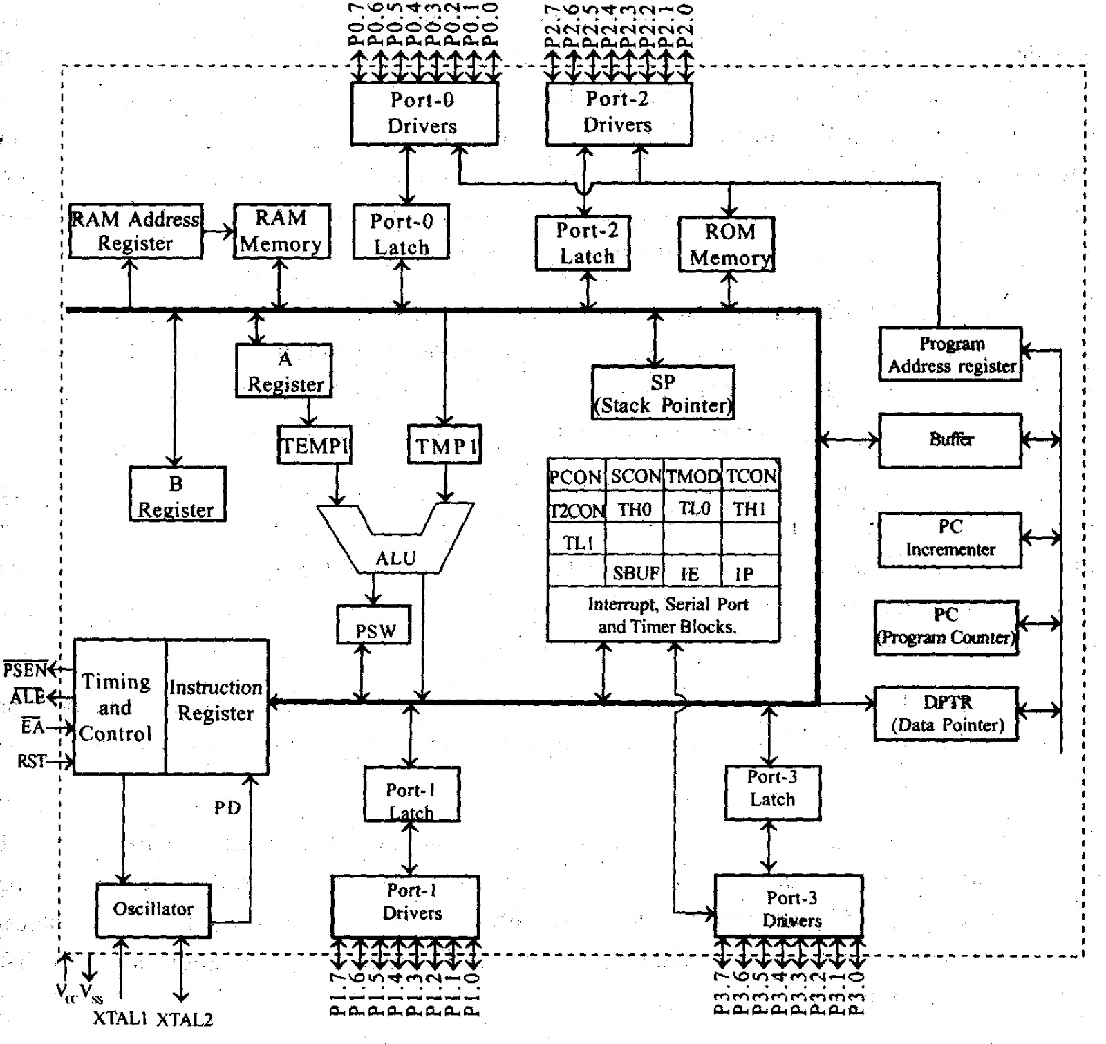 Architecture Of 80318051 Microcontroller on motor capacitor