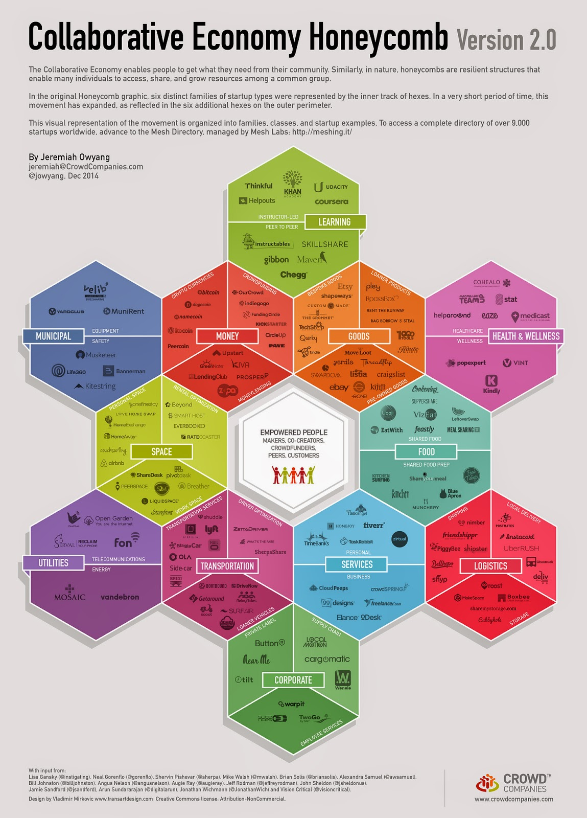 The evolution of the collaborative economy