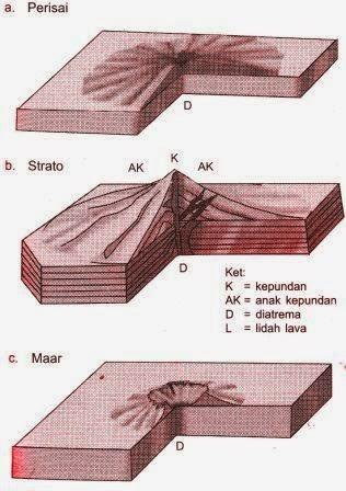 Bentuk Ekstrusi Magma : bentuk, ekstrusi, magma, Vulkanisme, (Materi, Geografi, Lengkap), Artikel, Materi