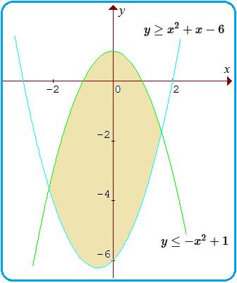 Sistem Pertidaksamaan Kuadrat Dan Kuadrat Konsep Matematika Koma