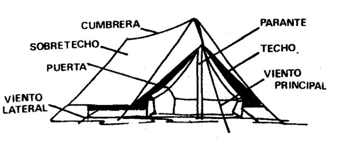 Manual del Explorador: La Carpa o Tienda