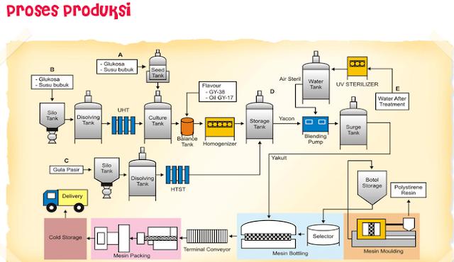 Tahap, Tingkat Dan Tujuan Proses  Produksi (Production Process)