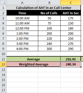 Calculating Weighted Average in Excel - Tech2Touch