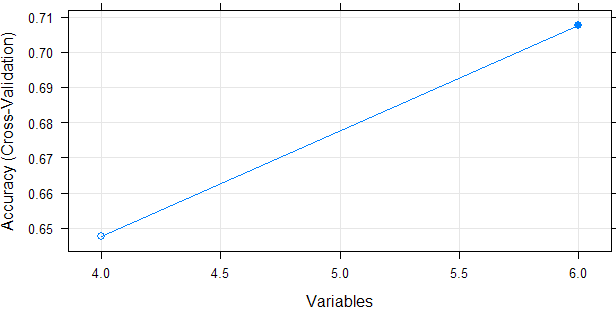 Feature Selection : Select Important Variables with Boruta Package