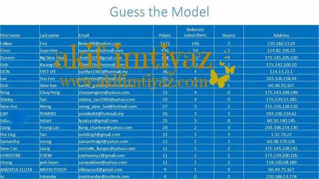Tersenarai Sebagai Pemenang Jordan Guess The Model Contest