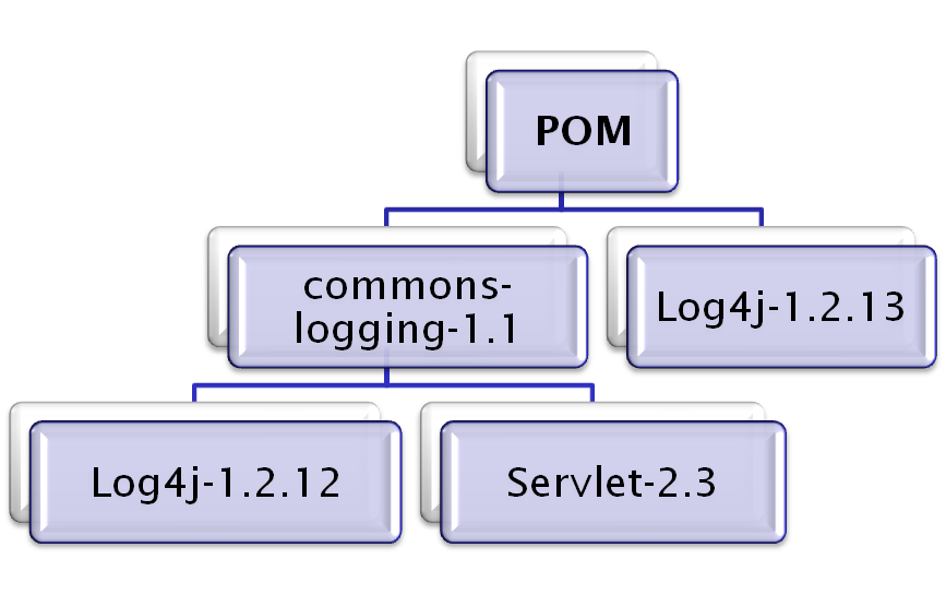 Commons logging maven dependency