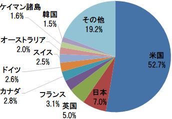 eMAXIS Slim 全世界株式(オール・カントリー) 国・地域別構成比