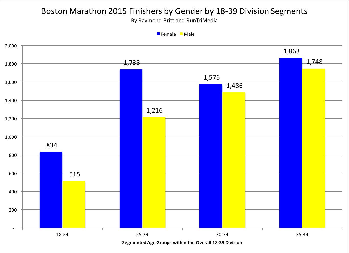 What is an impressive half marathon time for a non-elite ...