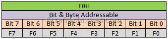 8051 B Register