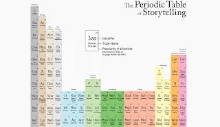 Tableau%2Bperiodique%2Bdes%2Belements%2Bnarratifs.PNG