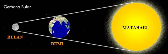 Image Result For Terjadinya Gerhana Bulan Penumbra