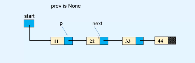 Reversing - Linked list Data strctures and algorithms