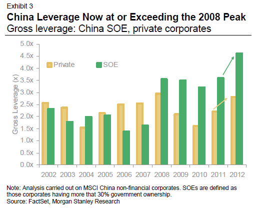 China's highly leveraged state-owned corporates   Systemic