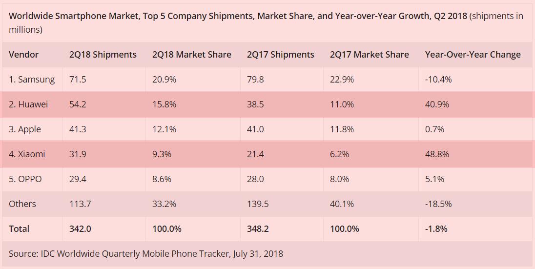 Best Selling Smartphone Brands 2018