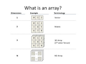 22 Array Concepts Interview Questions Answers in Java | Java67