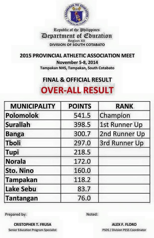 Provincial Athletic Association Meet Results