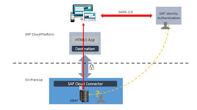 SAP Cloud Platform, ABAP Connectivity, ABAP Development, NW ABAP Gateway (OData), SAP Cloud Platform Connectivity