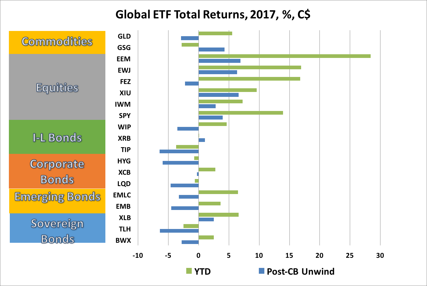 Ted carmichael global macro unwind period following a coordinated move by central banks in early june to signal a reduction in the extraordinary monetary ease that had been in pooptronica