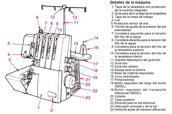 Con las Manos en la Aguja: La Máquina de Coser Overlock o
