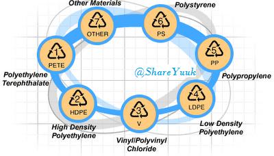 Waspada, kemasan  siap saji bahan Plastik