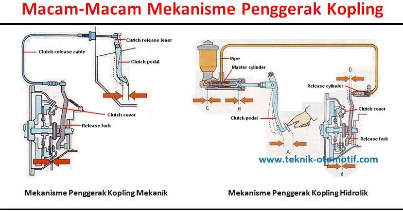 KomponenKomponen Kopling dan Fungsinya  teknikotomotifcom