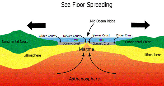diagram of the earth relative to the sun upsc (ias): ignited minds academy.: geography lecture 3 ... diagram of the sea floor spreading #2