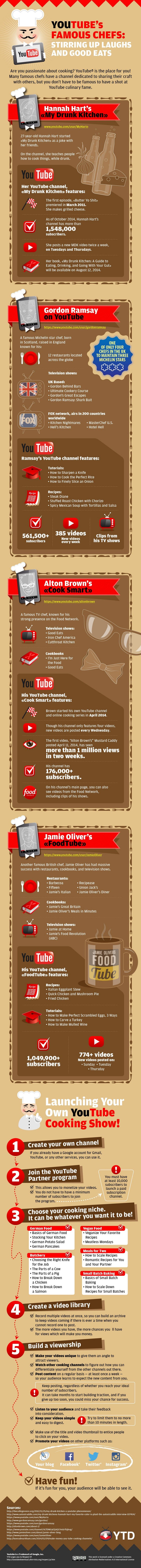 How To Start Your Own Cooking Channel on YouTube - #Infographic