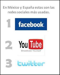 Redes sociales más usadas en México y España