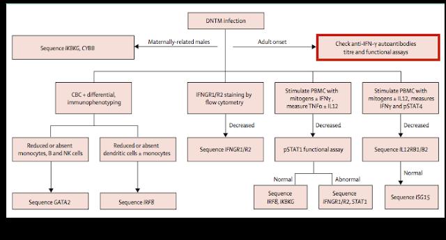 Hospitalist ~病院総合診療医~: 播種性NTM感染症と抗INF-γ抗体
