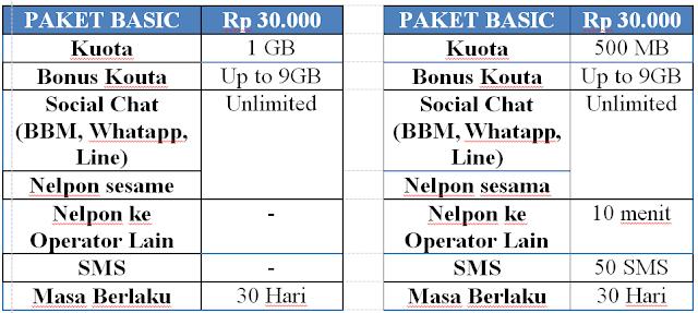 Paket Khusus Pembelian Kartu Perdana Smartfren 4G LTE (Kartu 4G Unlimited Chat)