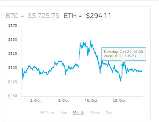 Bitcoin and Ethereum price chart