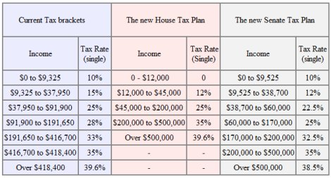 Comparing current 2017 tax brackets to Trump's tax plan.