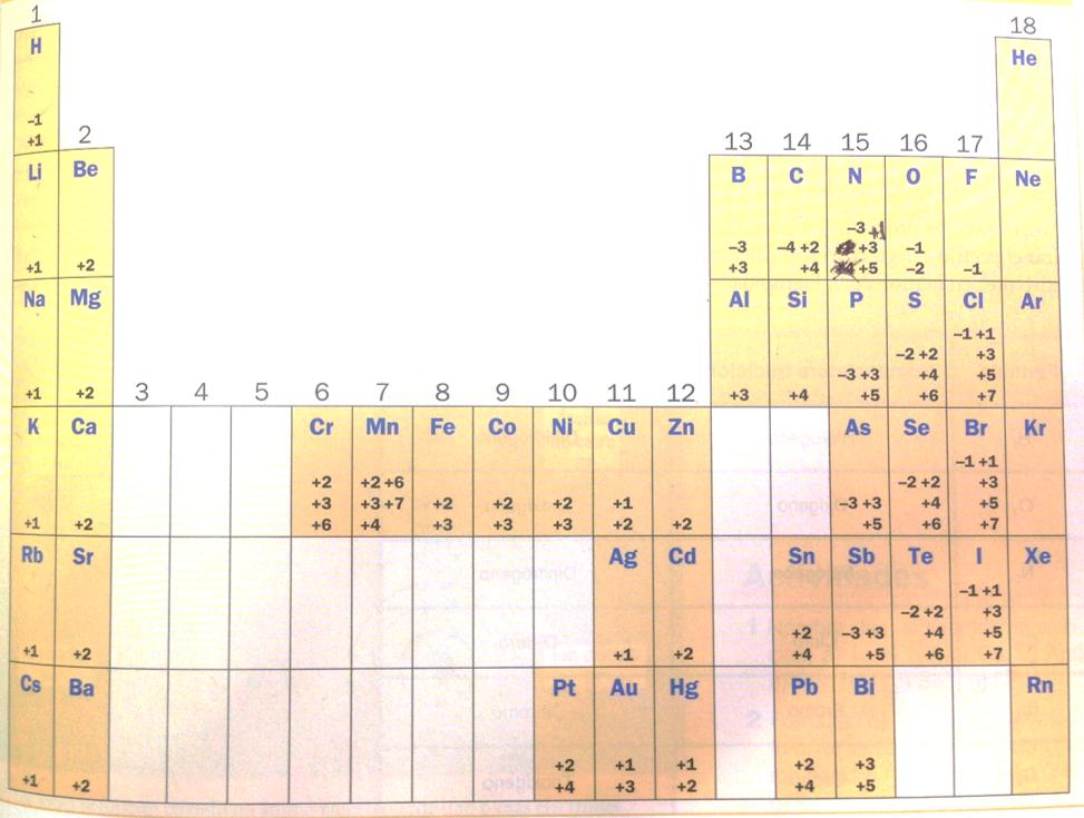 1t tema 03 estructura atmica tabla periodica - Tabla Periodica Y Estructura Atomica